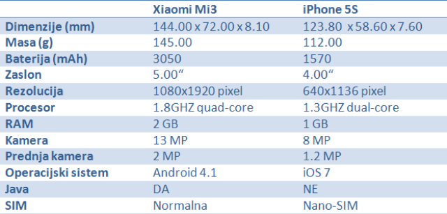 Xiaomi vs iPhone