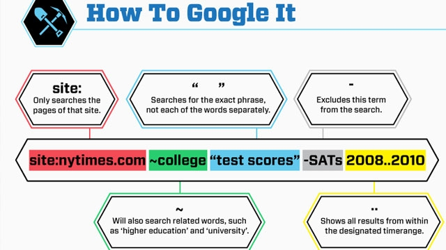 How to Google - infografika